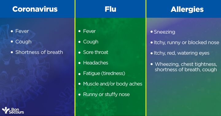 Coronavirus, flu and allergies comparison of symptoms.