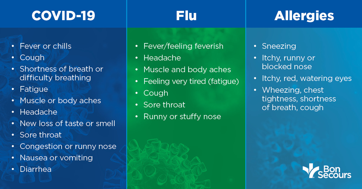 COVID-19 vs. flu v.s allergies